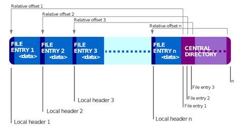 File Format Wiki | zip file format wikipedia
