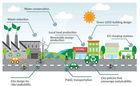 Sustainable Systems And Energy Management At The Regional Level sustainable cities letsgosolar