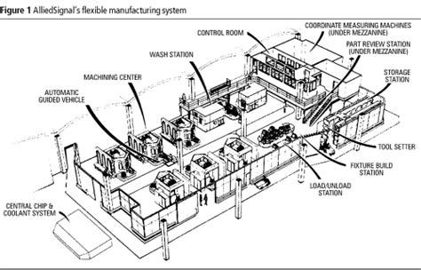 layout design for flexible manufacturing systems homoludo 187 time travel