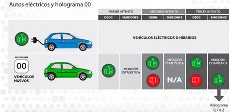 calcomania de circulacin del 2016 hoy no circula nuevo transporte mx