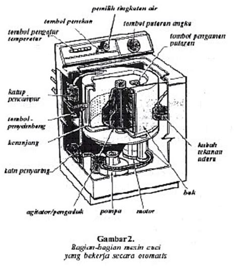 Mesin Cuci Otomatis air tidak mengalir atau bak mesin cuci meluap dunia elektronika