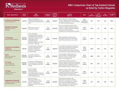 Mba Comparison by The Of Redlands Announces Success Scholarship