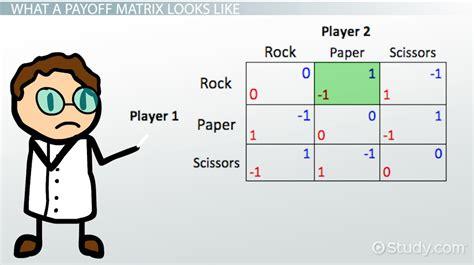 theory in economics payoff matrix in economics theory exles
