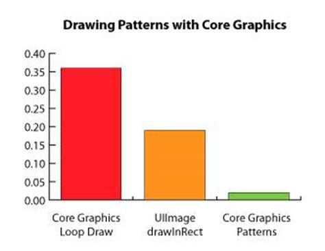 uicolor pattern core graphics tutorial patterns