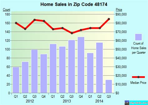 romulus mi zip code 48174 real estate home value