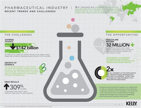 pharmaceutical market and healthcare services in poland the state of the pharmaceutical industry visual ly