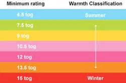 Duvet Cotton A Guide To Tog Ratings Just Bedding Blog