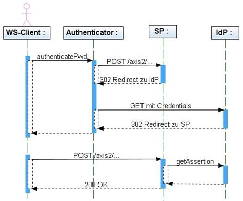 web sequence diagram web services sso with shibboleth