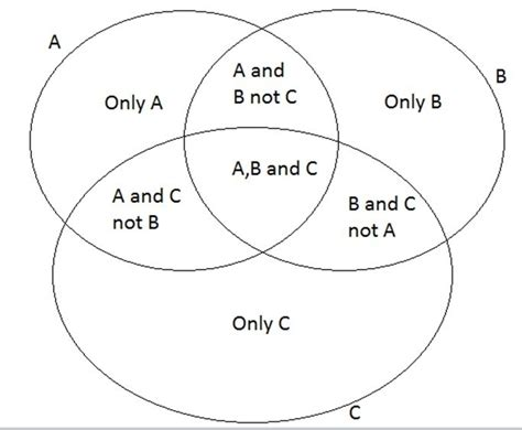 venn diagram formula venn diagram for not a and b gallery how to guide and