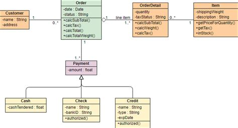 membuat class diagram dengan visual paradigm class diagram tutorial