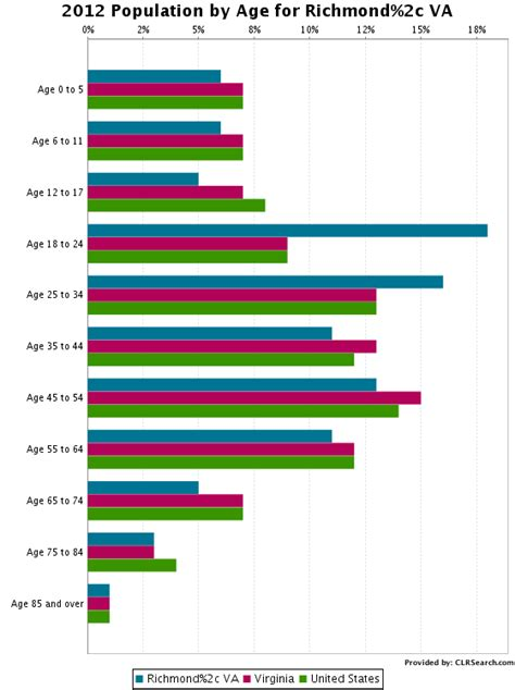 Search By Age Richmond Va Population By Age Clrsearch
