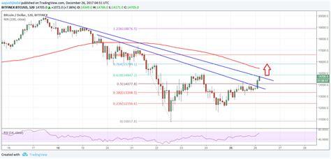bitcoin price usd bitcoin price analysis can btc usd recover above 16000