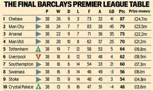 epl table and fix premier league table chelsea pocket 163 24 7m for winning