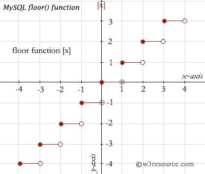 php floor value mysql floor function w3resource