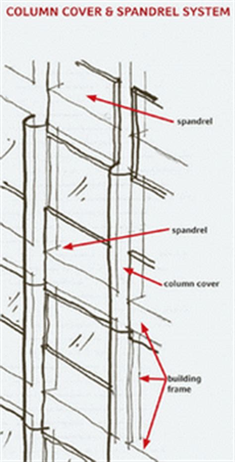 curtain wall spandrel spandrel wall related keywords spandrel wall long tail