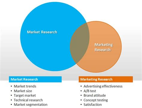 Free Market Research Powerpoint Template Powerpoint Templates For Research Presentations
