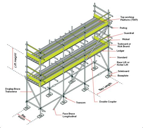 scaffold parts diagram parts of a scaffold structure pin by aluminium scaffold