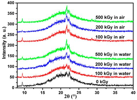 xrd pattern of water polymers free full text study on the microstructure of