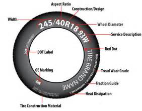 Car Tire Numbers What Do They How To The Tire Code Tundra Headquarters