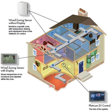 american comfort systems acculink zoning systems heating ventilation air
