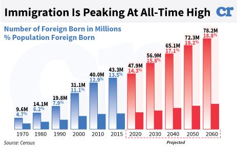 how is the us here they are three shocking us immigration statistics in