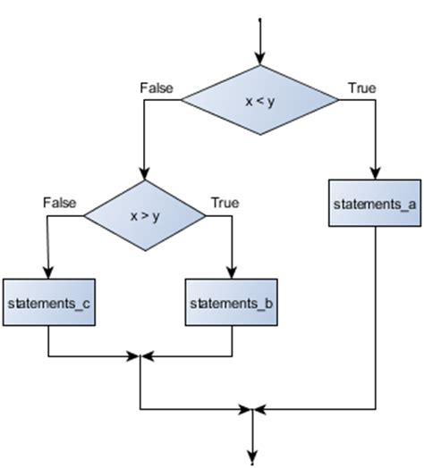flowchart nested loop 5 conditionals how to think like a computer scientist