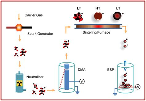 modifiers assisted formation of nickel nanoparticles and synthesis methodology integrated gas phase synthesis
