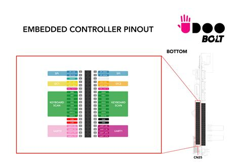 arduino leonardo pin layout pcb circuits