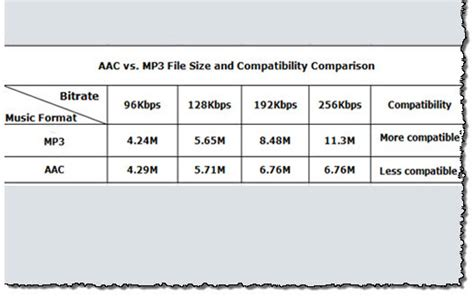 audio format file size comparison aac vs mp3 which music format sounds better