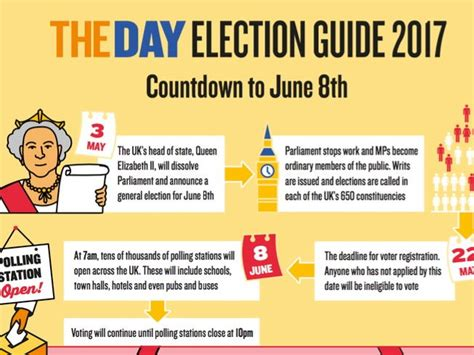 Electoral System In Uk Essay by General Election 2017 Guide By The Day Teaching Resources Tes