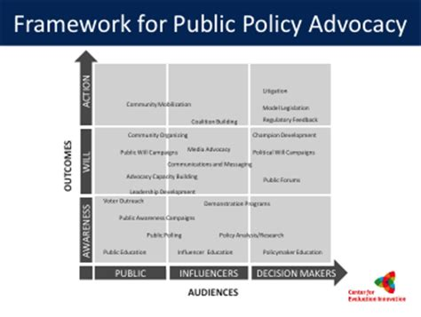 advocacy strategy template advocacy 183 aea365