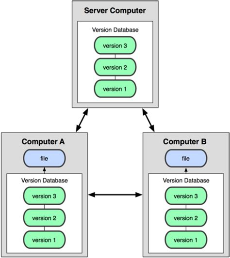 git distributed workflow intro to git