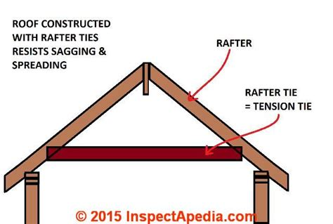 ceiling joist definition ceiling joist definition 17 best images about building construction on redroofinnmelvindale