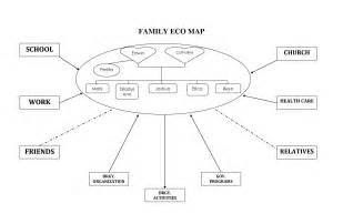 Genogram Template Social Work by Ecomap Template Beepmunk