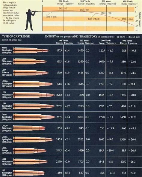 8 best images of drop bullet caliber chart ballistic