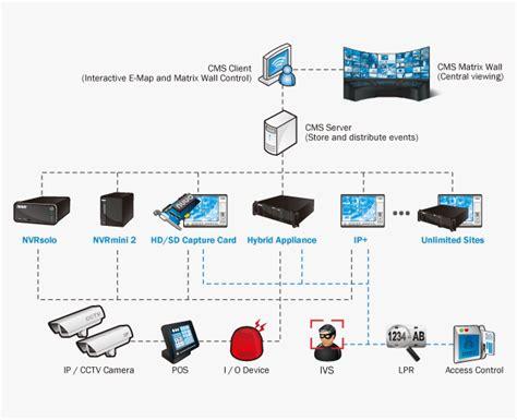 design management wikipedia nuuo central management system 產品資訊 清波實業股份有限公司