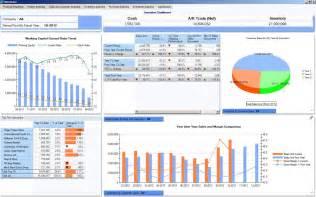 a dashboard for the ceo microsoft dynamics gp community
