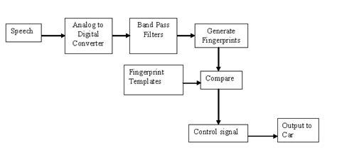 text diagram generator text to flowchart generator create a flowchart