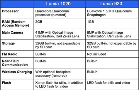 nokia lumia 1020 specifications nokia lumia 1020 vs 920 visually with specs product