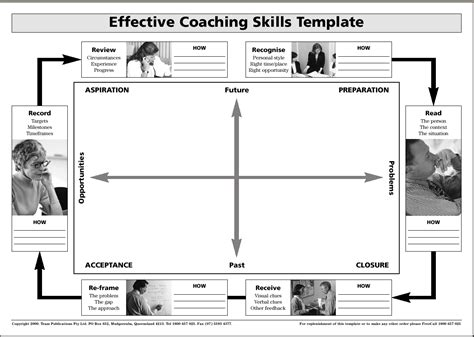 coaching session template coaching process models readytomanage