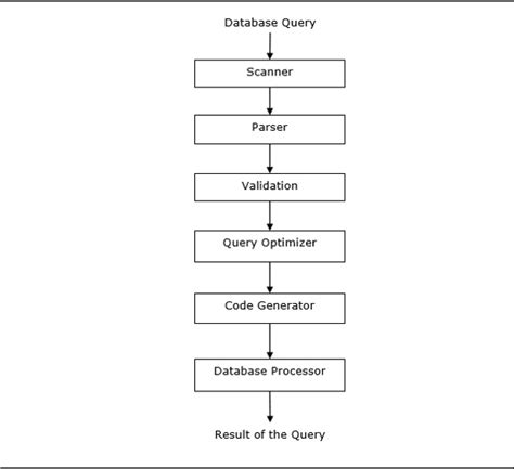 tutorialspoint for dbms distributed dbms quick guide