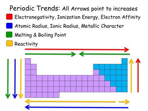 periodic trends all arrows point to increases ppt