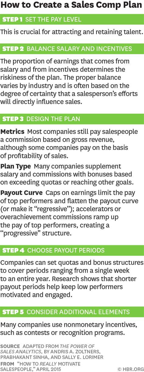 university of phoenix faculty pay compensation plan how to really motivate salespeople