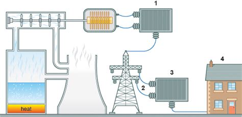 gcse bitesize the national grid