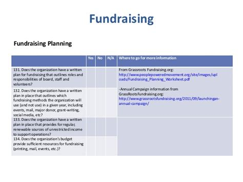 fundraising financial report template fundraising strategy template non profit financial report