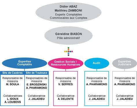 Cabinet Commissaire Aux Comptes by Cabinet De Commissaire Aux Comptes Id 233 Es D Images 224 La