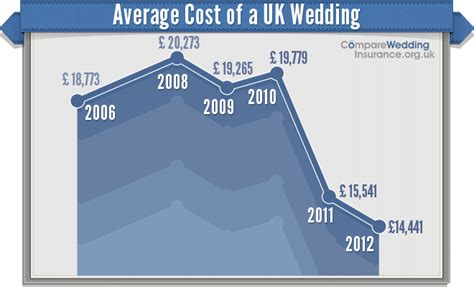 average cost of wedding band northern ireland average cost of a uk wedding drops again