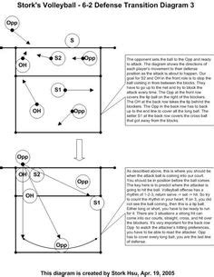 good setter drills 6 2 volleyball rotation explained volleyball defense