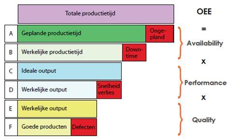 artikelen procesportaal lean manufacturing six sigma