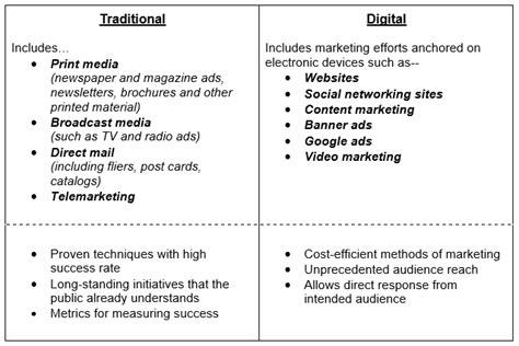 Traditional Vs Online Marketing Traditional Marketing Plan Template